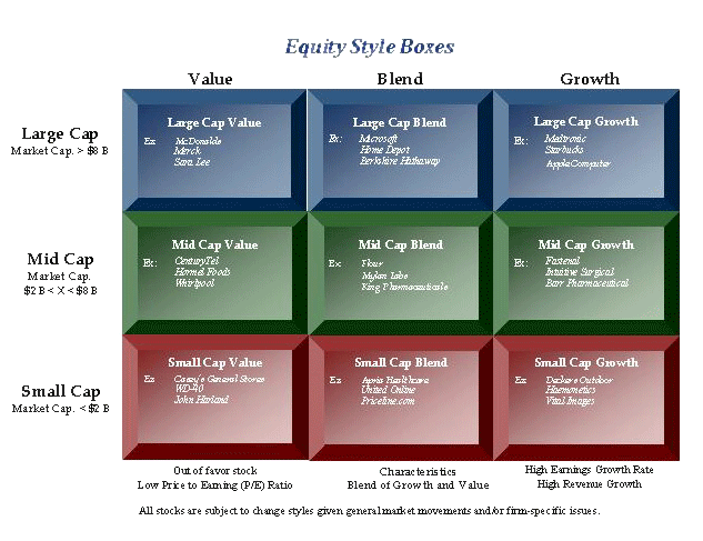 Equity Style Boxes